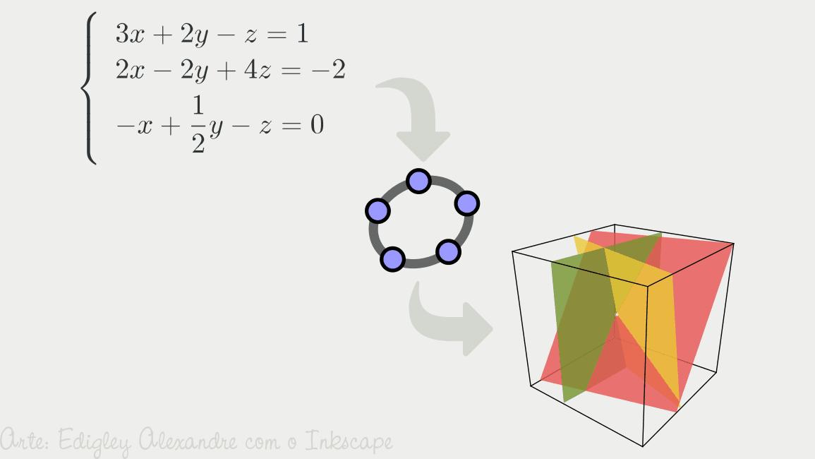 Estudo gráfico do sistema de equações lineares utilizando o GeoGebra
