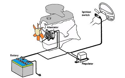 Sistem Pengisian (Charging System)
