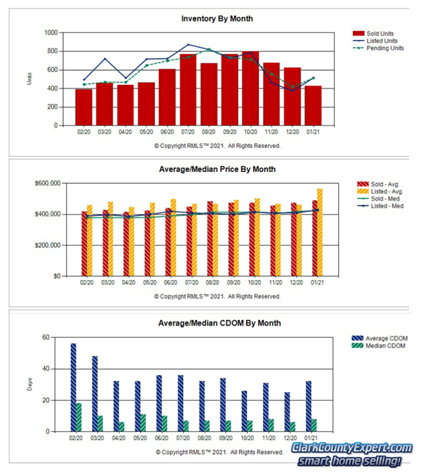 Charts of Vancouver WA Home Sales Trends in January 2021