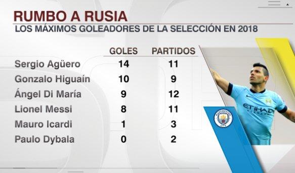 Maximos Goleadores Argentinos en Champions League