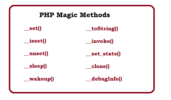 PHP Magic Methods with Examples