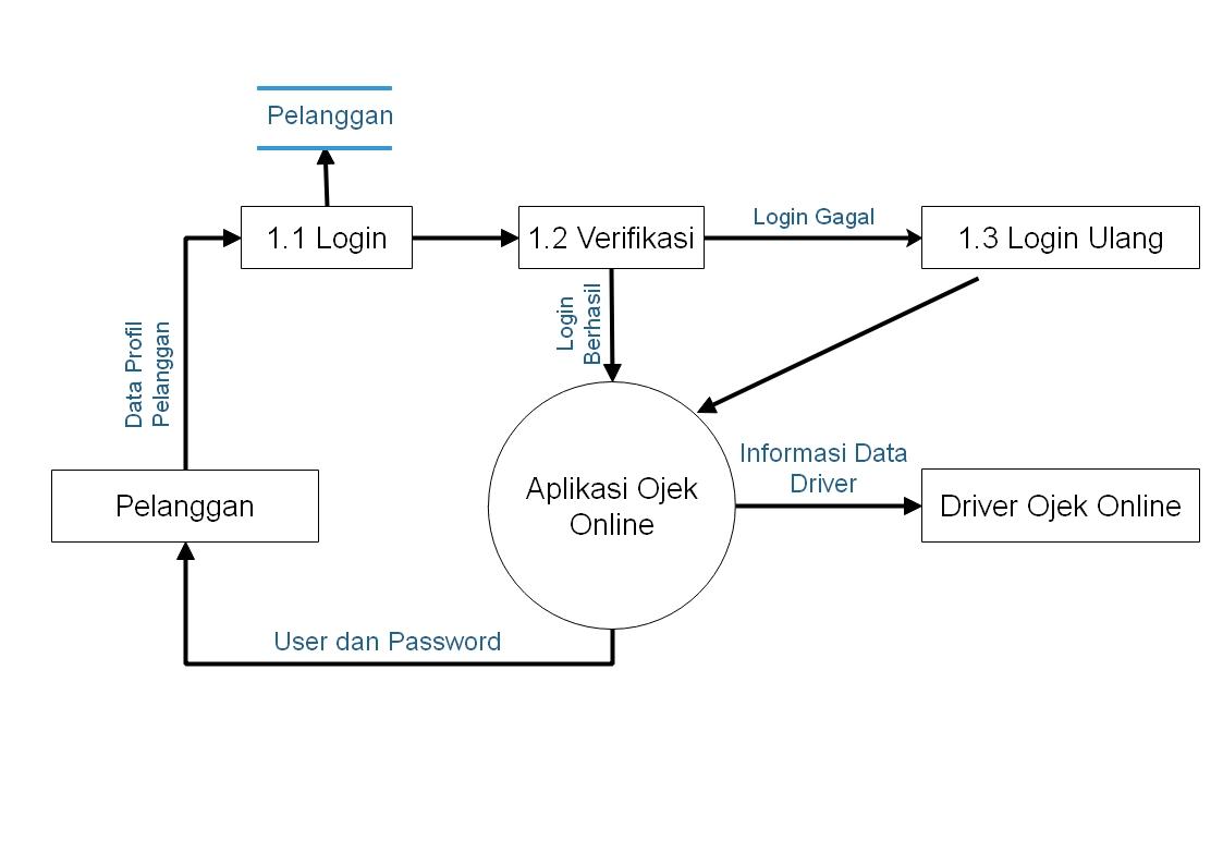 Rancangan data flow diagram sistem ojek online data flow diagram dfd level 2 proses pemesanan ccuart Choice Image