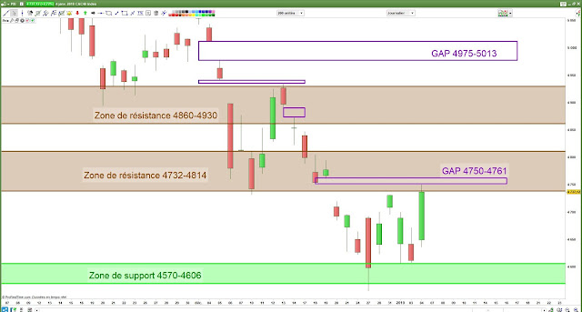 Analyse chartiste du CAC40 06/01/18