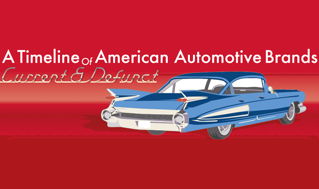 A Timeline of American Automotive Brands, Current and Defunct