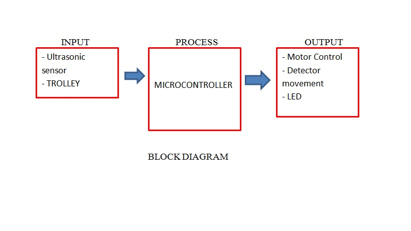 FYP(2015-2016) Development of Intelligent Shopping Trolley using - process block diagram