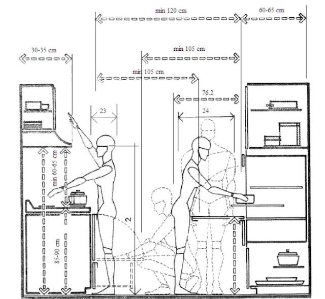 Mutfak Tasarımında Ergonomi Nasıl Olmalıdır?