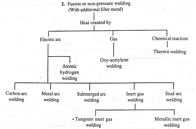 Fusion or Non-pressure Welding