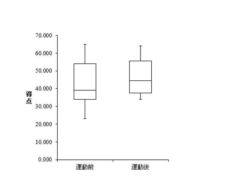 箱 ひげ 図 【データ分析】箱ひげ図の意味と詳しい作図手順