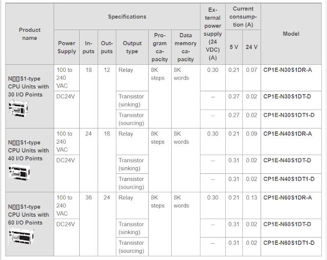 Spesifikasi PLC Omron CP1E