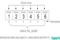 Array : Borland C++