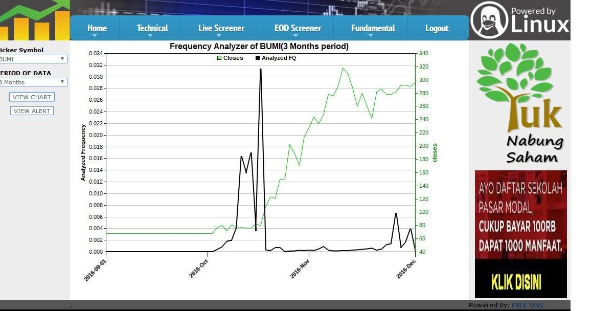 indikator saham dari hqsaham hqsaham analisa berdasarkan frequency analyser hqsaham analisa berdasarkan frequency