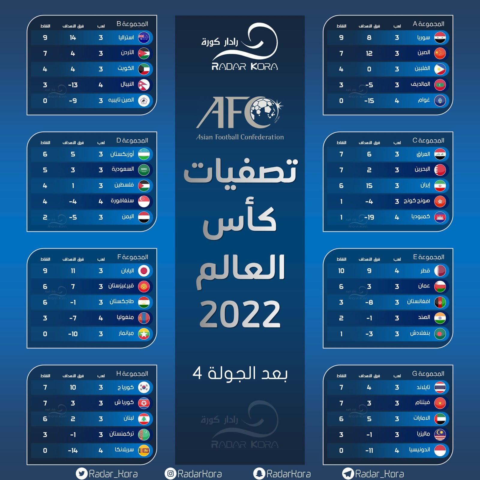 ترتيب المجموعات بعد الجولة 4 في تصفيات كأس العالم 2022 لقارة أسيا