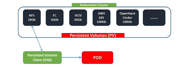 What is Kubernetes Persistent Volume Claim
