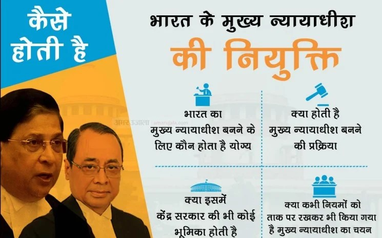 Who appoints the Who appoints the Chief Justice of India
