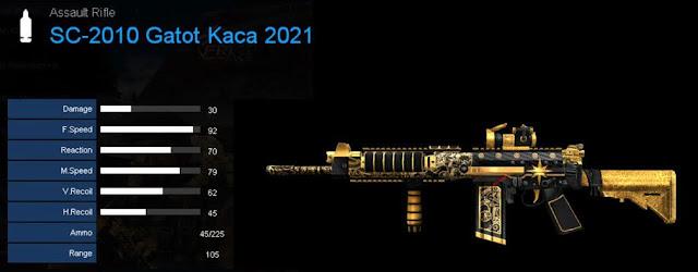 Detail Statistik SC-2010 Gatot Kaca 2021