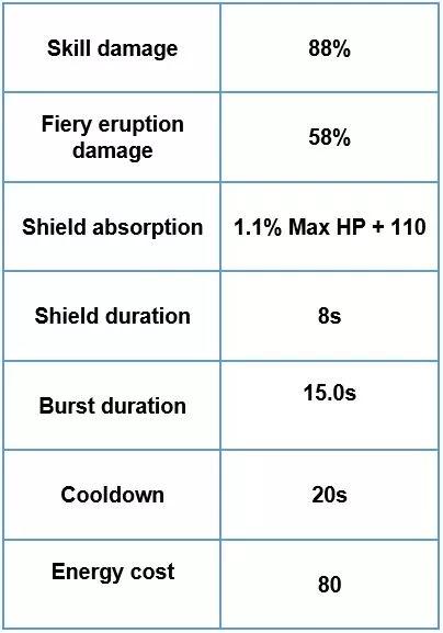 Thoma Elemental Burst Blazing Armor of flames