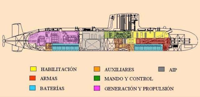 Diseño definitivo del S-80 tras la CDR