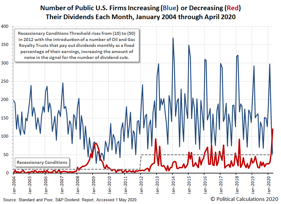 Number of Public U.S. Firms Increasing or Decreasing Their Dividends Each Month, January 2004 through April 2020
