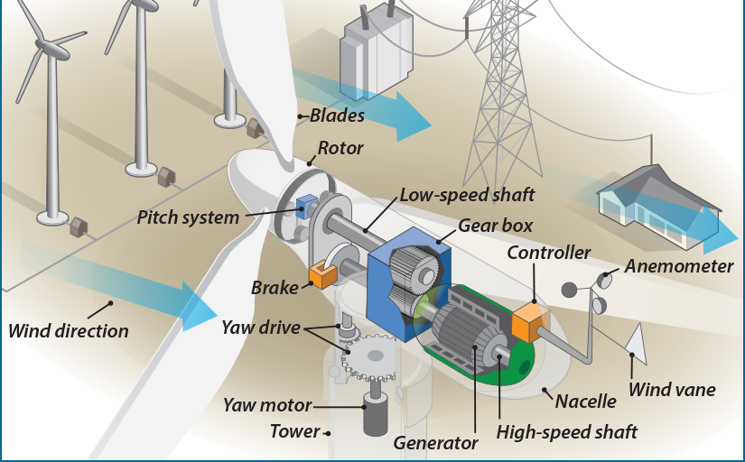 Wind Power Parts : The world through electricity generation of