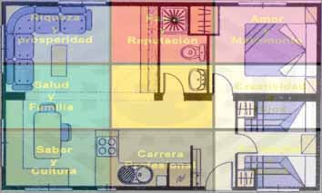 Tu rincon de luz feng shui como utilizar el mapa bagua for Casa feng shui ideal