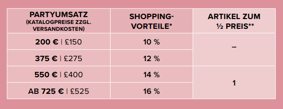 Stampin Up Shopping-Vorteile Tabelle