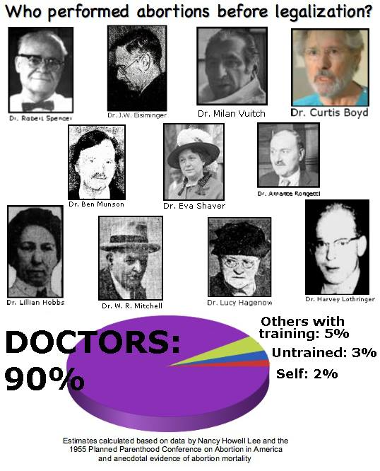 "Who performed abortions before legalization? Images and names of 11 different physician-abortionists from the illegal era. Pie chart showing 90% of illegal abortions were done by doctors, 5% by others with medical training, 3% by the untrained, and 2% self-induced, citing ""The Search for an Abortionist"" by Nancy Howell Lee and the 1955 Planned Parenthood Conference on Abortion in America"