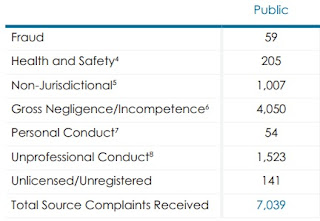 Physician Complaints Received 2018-2019