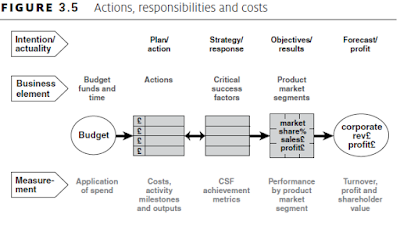 Actions And Costs
