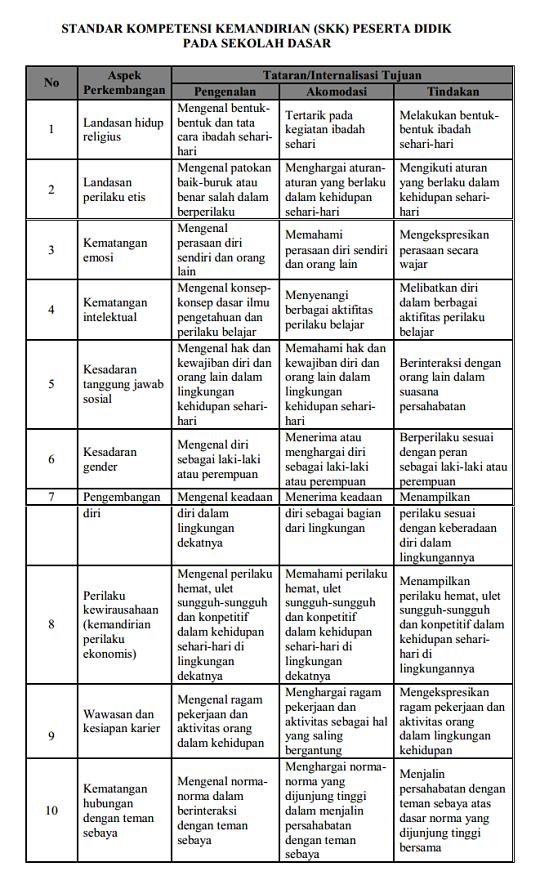 SKKPD SD (Standar Kompetensi Kemandirian Peserta Didik - Sekolah Dasar)