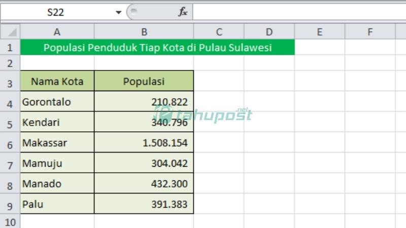 Tabel Populasi Penduduk di Kota yang Ada di Pulau Sulawesi pada Microsoft Excel