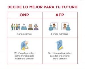 ¿Cómo cambiar tus fondos desde ONP a AFP?: Conoce aquí