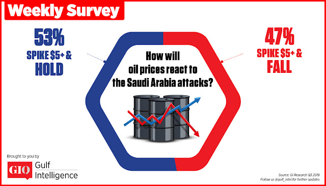 GIQ Weekly Survey (via The Gulf Intelligence)