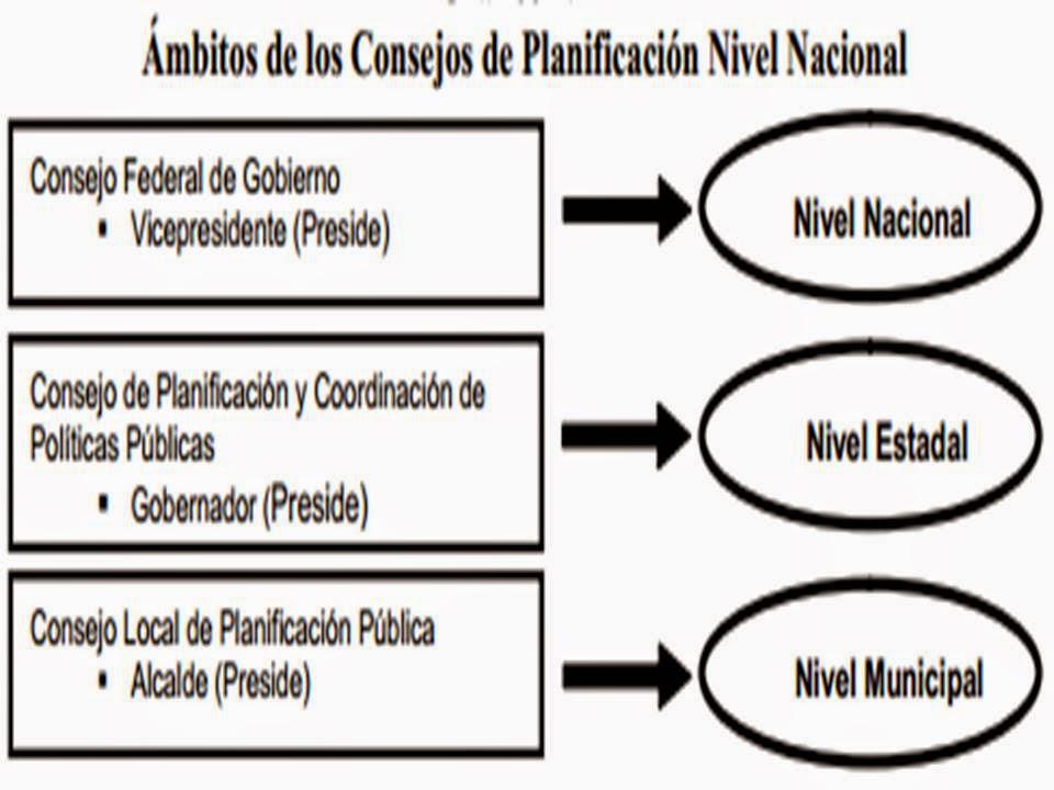 Planificación En Venezuela 2014