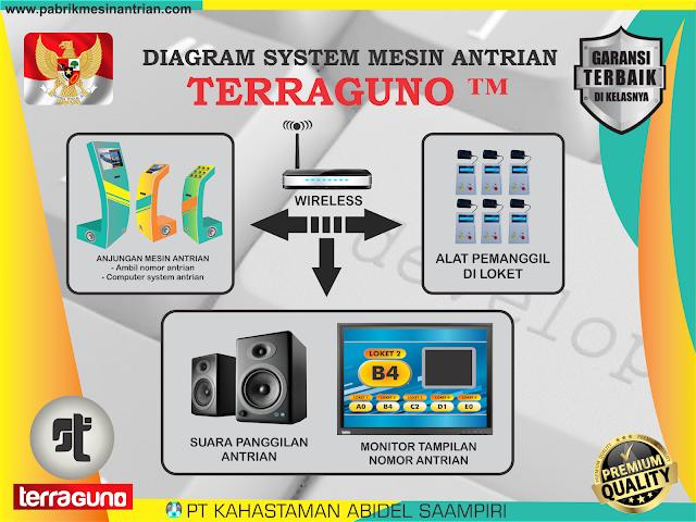 DIAGRAM SYSTEM MESIN ANTRIAN PORTABLE