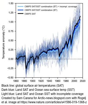 Oberflächen-Luft-Temperatur oder Meeresoberflächen-Temperatur