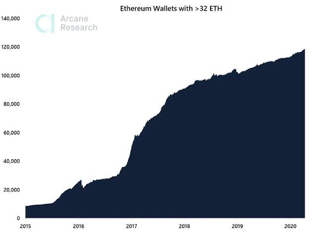 Staking của Ethereum 2.0 khuyến khích tích lũy