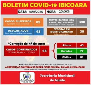 Ibicoara registra mais 16 casos de Covid-19 e 02 curas da doença