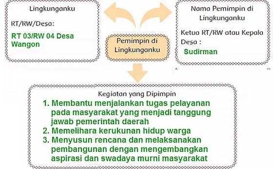 Kunci Jawaban Tema 7 Kelas 6 Halaman 6  Berikut jawaban tema 7 kelas 6 hal 6.