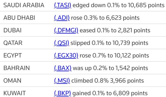 MIDEAST STOCKS Major Gulf markets end mixed, Egypt snaps losing streak | Reuters
