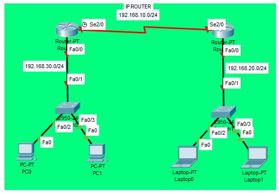 Konfigurasi Static Routing di Cisco Packet Tracer