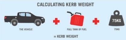 adalah berat total pada setiap kendaraan yang dihitung berdasarkan perlatan standar pada  Apa Itu Kerb Weight, Gross Vehicle Weight Dan Dry Weight  Pada Kendaraan ?