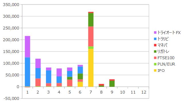 2019年9月までの資産収入の合計