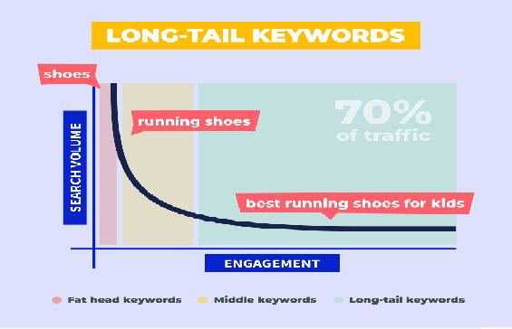 लोंगटाइल Keyword Search Result