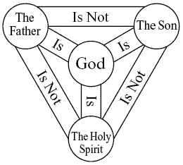 The Trinity Diagram.