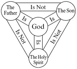 The Trinity faith.