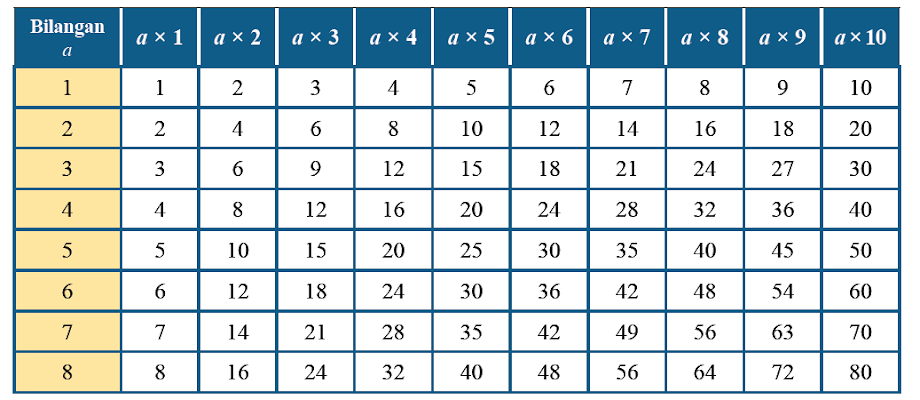 Materi Matematika SMP/MTS Kelas 7 Semester 1 - Kelipatan Dan Faktor Bilangan Bulat