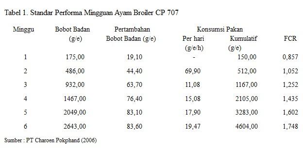 Standar dan Cara menghitung FCR Ayam Broiler