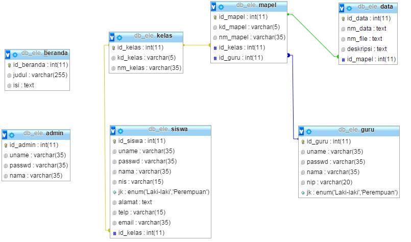 Contoh E Learning Sederhana Dengan Php Mysql Sedot Code