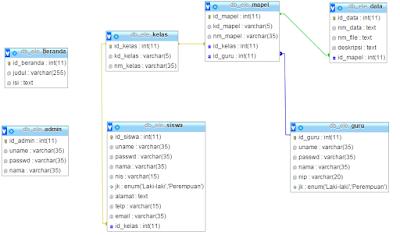 ERD Contoh E-learning Sederhana Dengan PHP MySQL