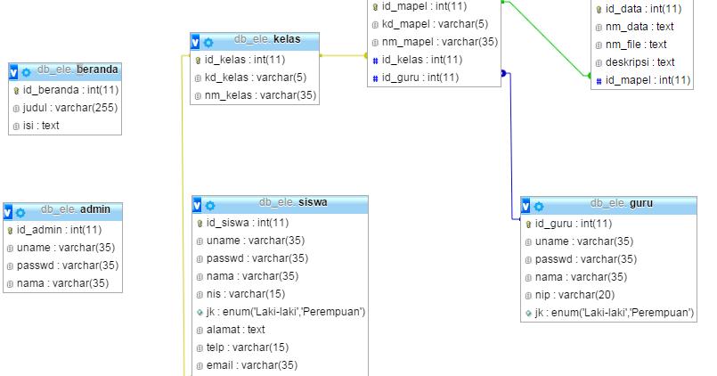 Contoh E-learning Sederhana Dengan PHP MySQL - Sedot Code